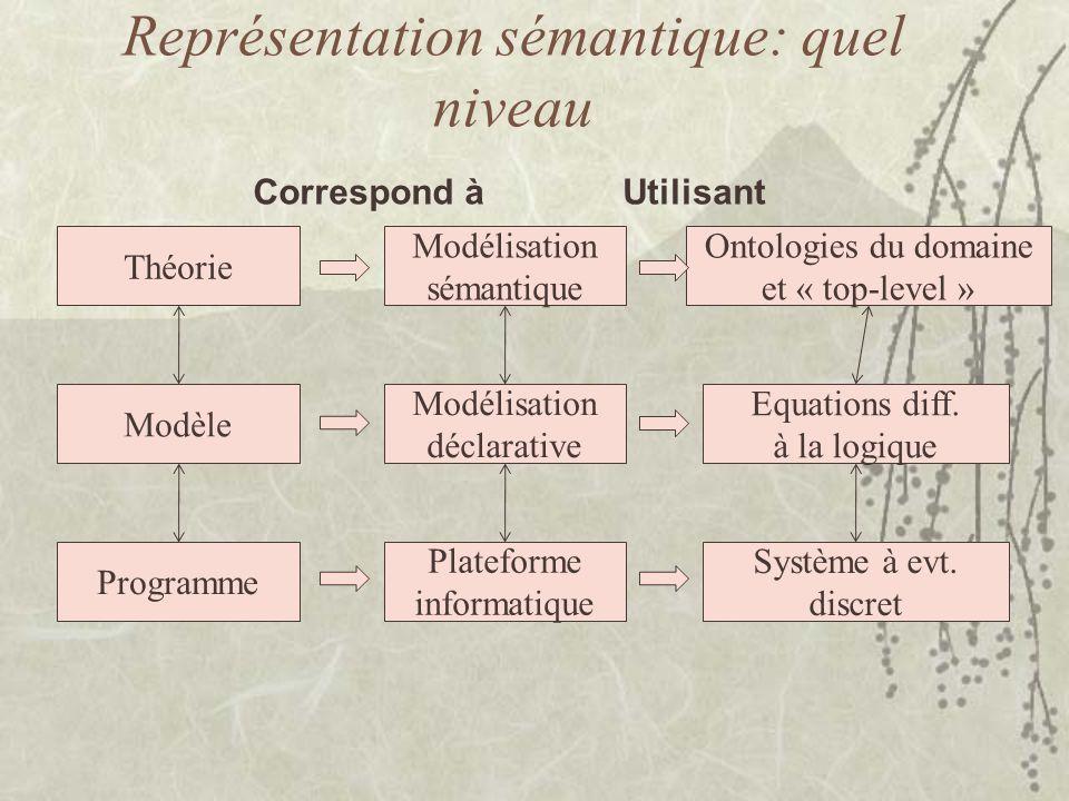 Représentation sémantique: quel niveau Théorie Modèle Programme Modélisation sémantique Modélisation déclarative Plateforme informatique Correspond à Ontologies du domaine et « top-level » Equations diff.