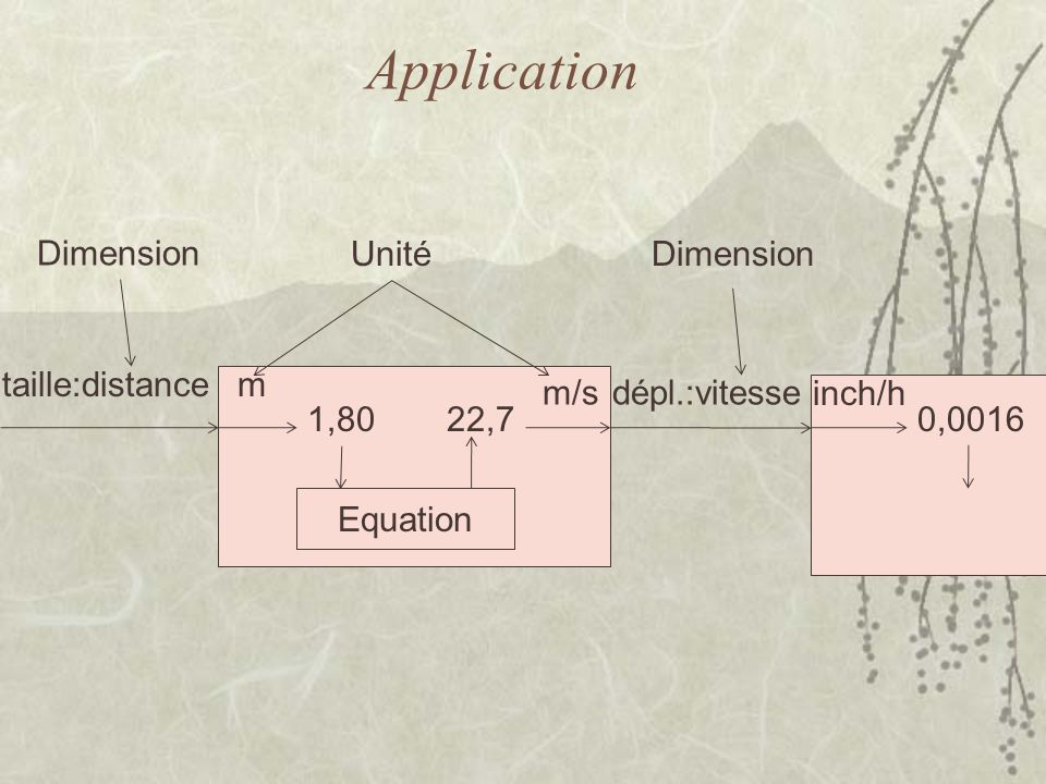 Application taille:distancem 1,80 Equation 22,7 m/sdépl.:vitesse inch/h 0,0016 Dimension Unité