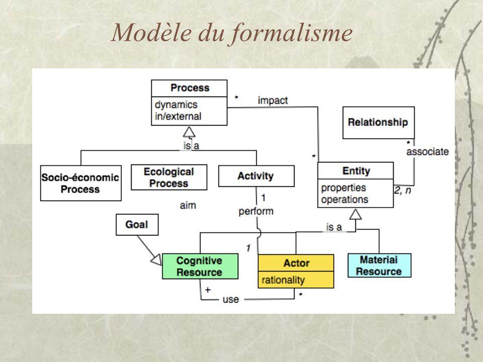 Modèle du formalisme