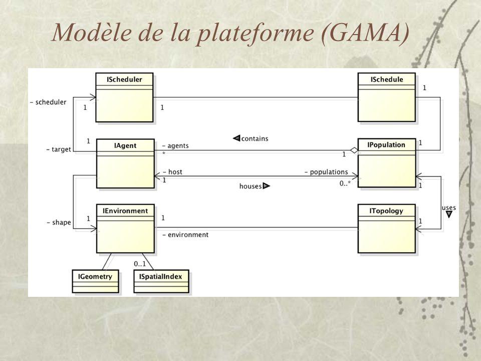 Modèle de la plateforme (GAMA)
