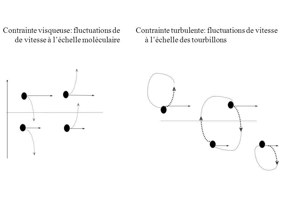 Contrainte visqueuse: fluctuations de Contrainte turbulente: fluctuations de vitesse de vitesse à l'échelle moléculaire à l'échelle des tourbillons