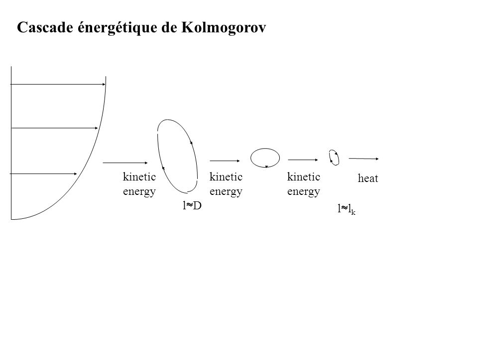 kinetic kinetic kinetic energy energy energy l  D heat llkllk Cascade énergétique de Kolmogorov