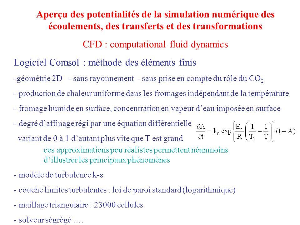 Aperçu des potentialités de la simulation numérique des écoulements, des transferts et des transformations CFD : computational fluid dynamics Logiciel