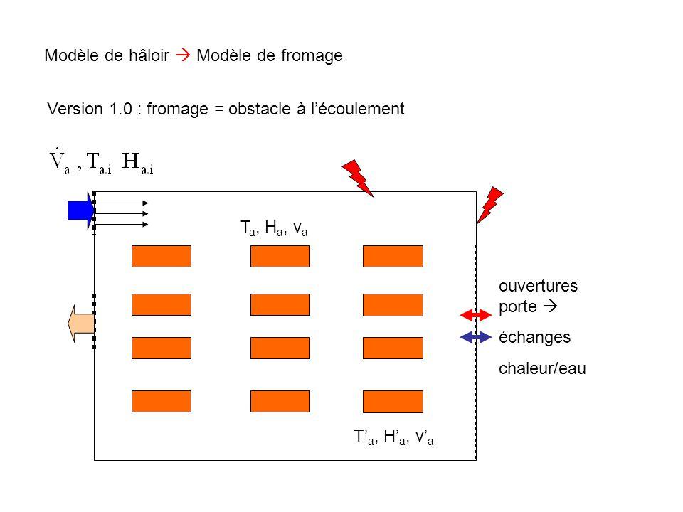 Modèle de hâloir  Modèle de fromage T a, H a, v a T' a, H' a, v' a Version 1.1 : fromage = obstacle à l'écoulement + dégagement de chaleur et d'eau indépendant de T a, H a, v a, T f ….