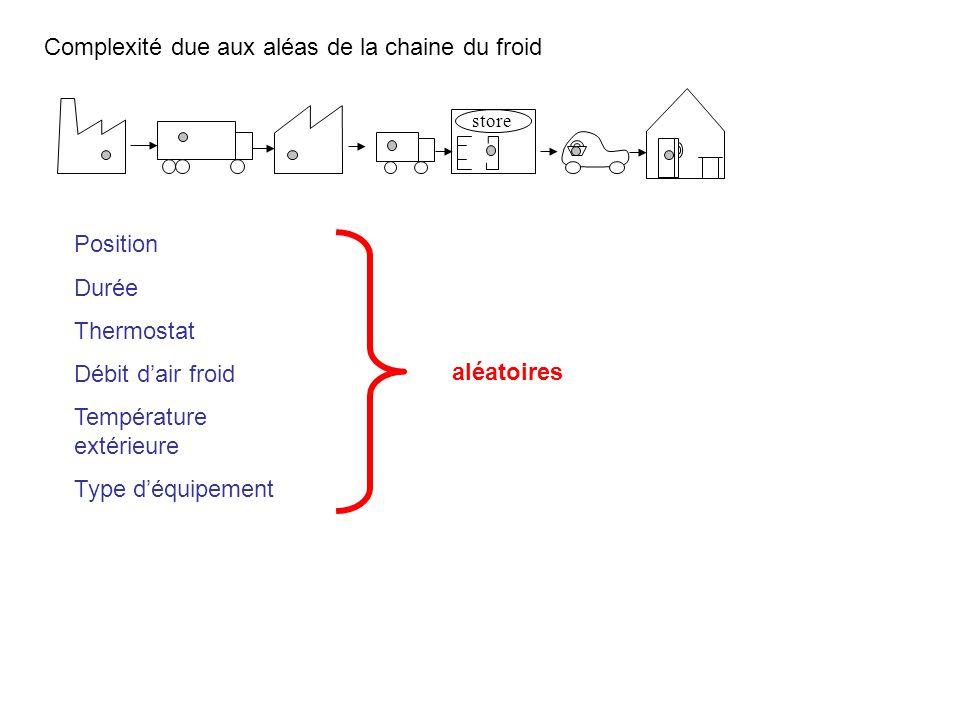 Complexité due aux aléas de la chaine du froid Position Durée Thermostat Débit d'air froid Température extérieure Type d'équipement store aléatoires