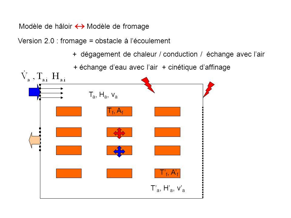 Modèle de hâloir  Modèle de fromage T a, H a, v a T' a, H' a, v' a Version 2.0 : fromage = obstacle à l'écoulement + dégagement de chaleur / conducti