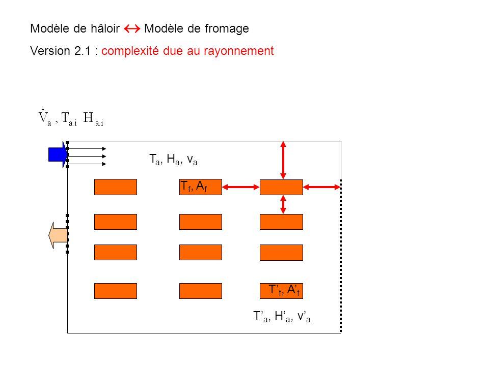Modèle de hâloir  Modèle de fromage T a, H a, v a, k T' a, H' a, v' a, k Version 2.2 : complexité due à l'écoulement turbulent T f, A f T' f, A' f t vava vava