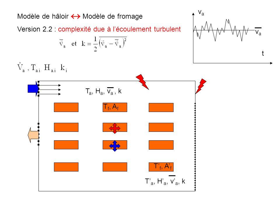 Modèle de hâloir  Modèle de fromage T a, H a, v a, k T' a, H' a, v' a, k Version 2.2 : complexité due à l'écoulement turbulent T f, A f T' f, A' f t
