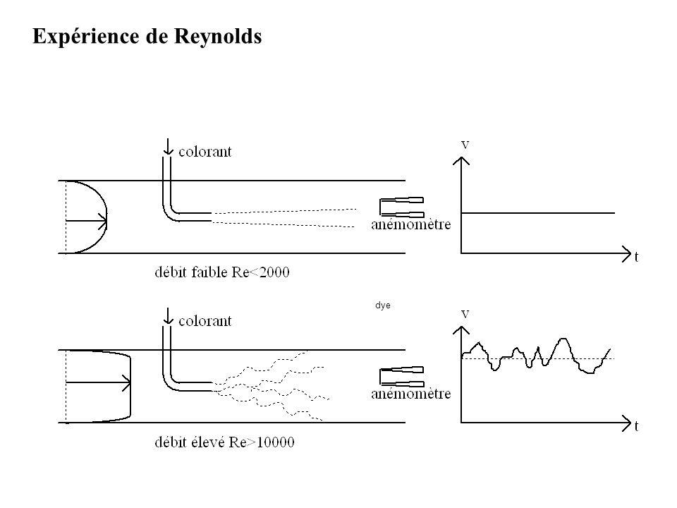 dye Expérience de Reynolds