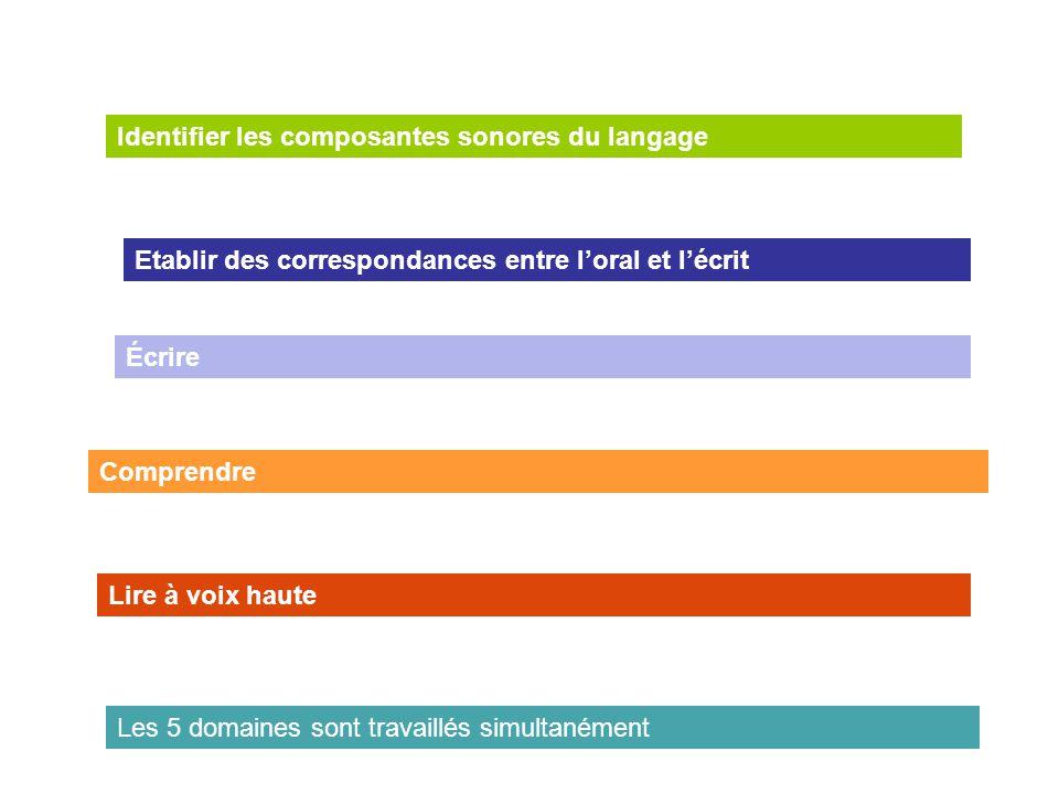 Comprendre Etablir des correspondances entre l'oral et l'écrit Identifier les composantes sonores du langage Écrire Lire à voix haute Les 5 domaines s