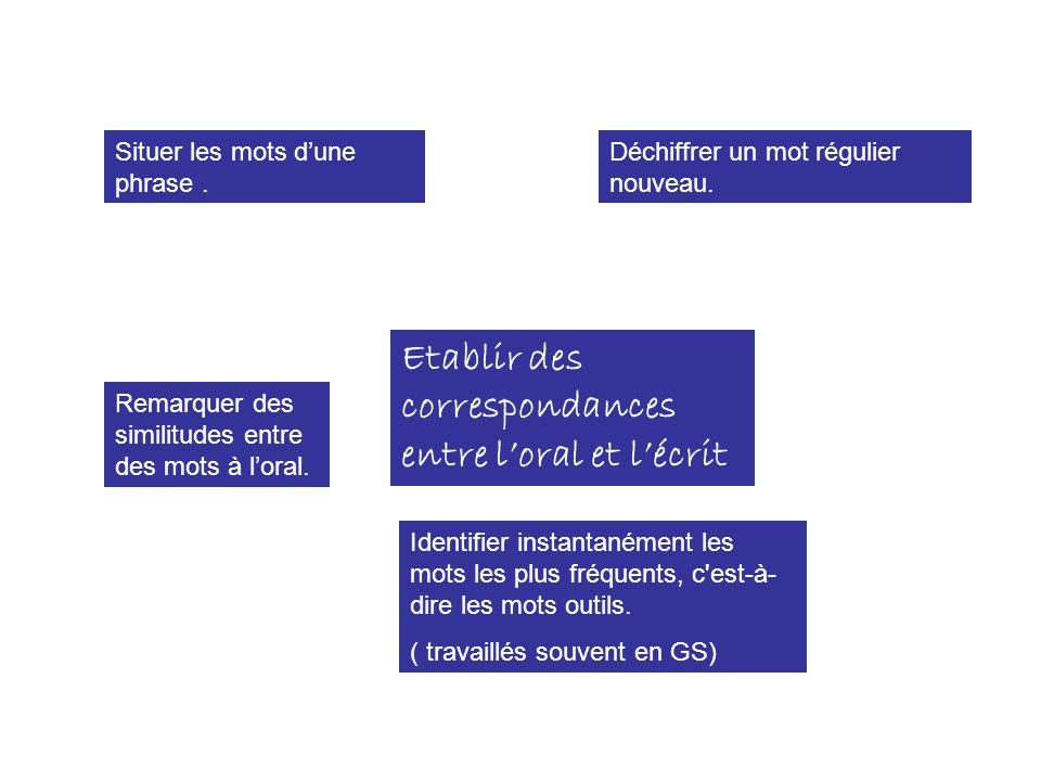 Etablir des correspondances entre l'oral et l'écrit Situer les mots d'une phrase. Remarquer des similitudes entre des mots à l'oral. Identifier instan