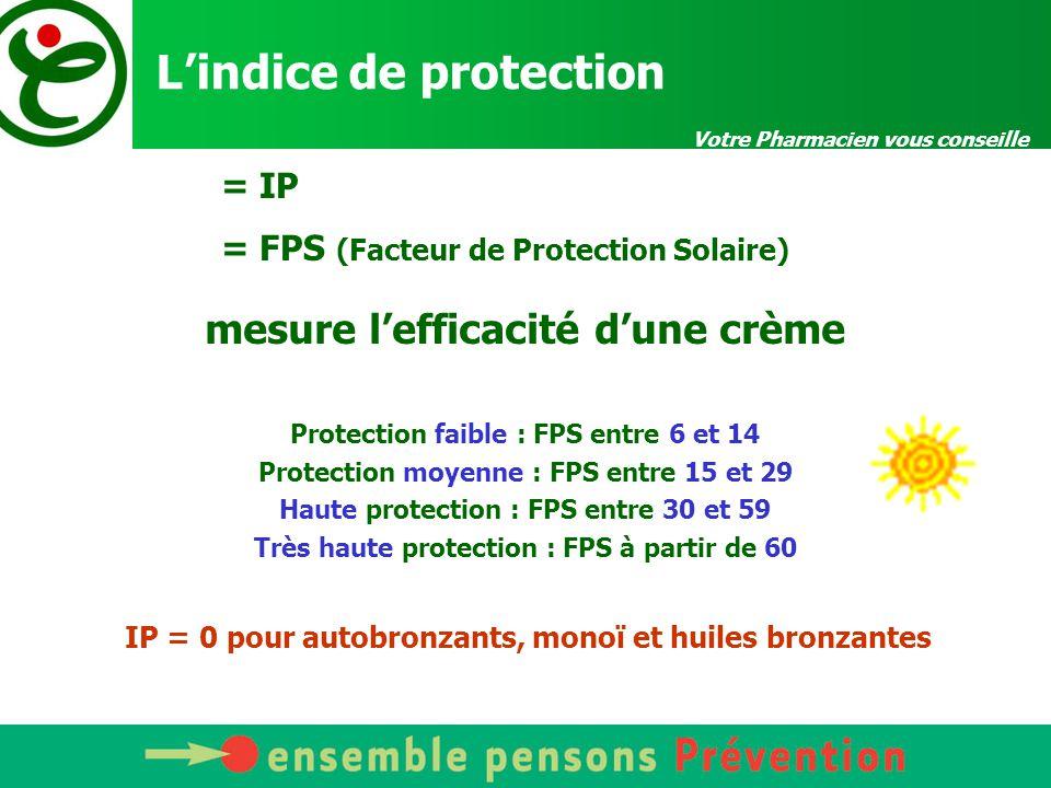 Votre Pharmacien vous conseille L'indice de protection mesure l'efficacité d'une crème Protection faible : FPS entre 6 et 14 Protection moyenne : FPS