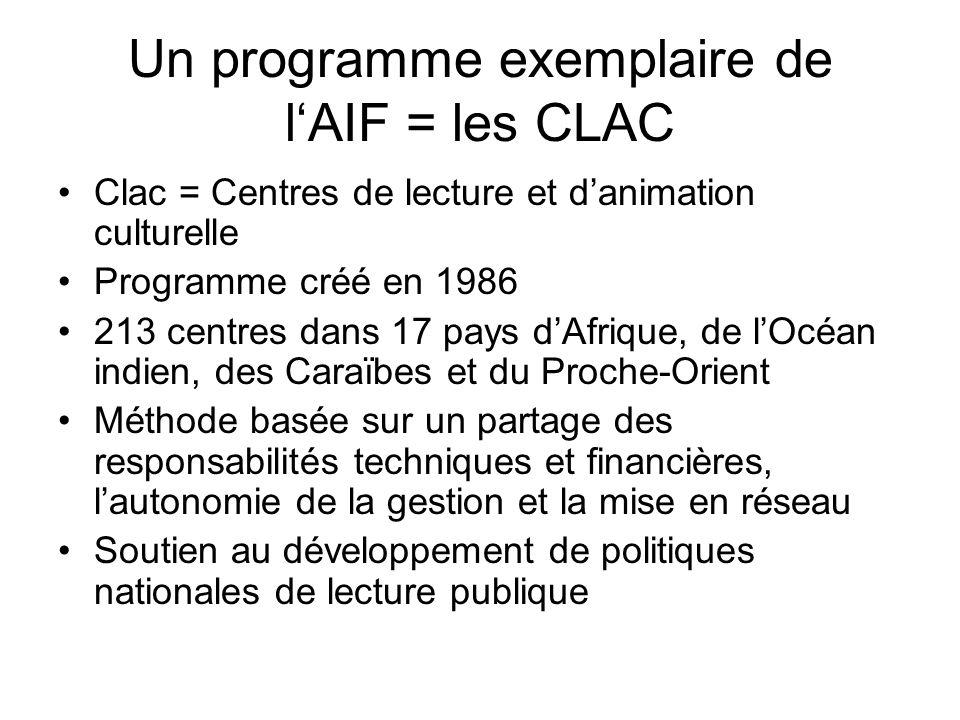 Un programme exemplaire de l'AIF = les CLAC Clac = Centres de lecture et d'animation culturelle Programme créé en 1986 213 centres dans 17 pays d'Afrique, de l'Océan indien, des Caraïbes et du Proche-Orient Méthode basée sur un partage des responsabilités techniques et financières, l'autonomie de la gestion et la mise en réseau Soutien au développement de politiques nationales de lecture publique