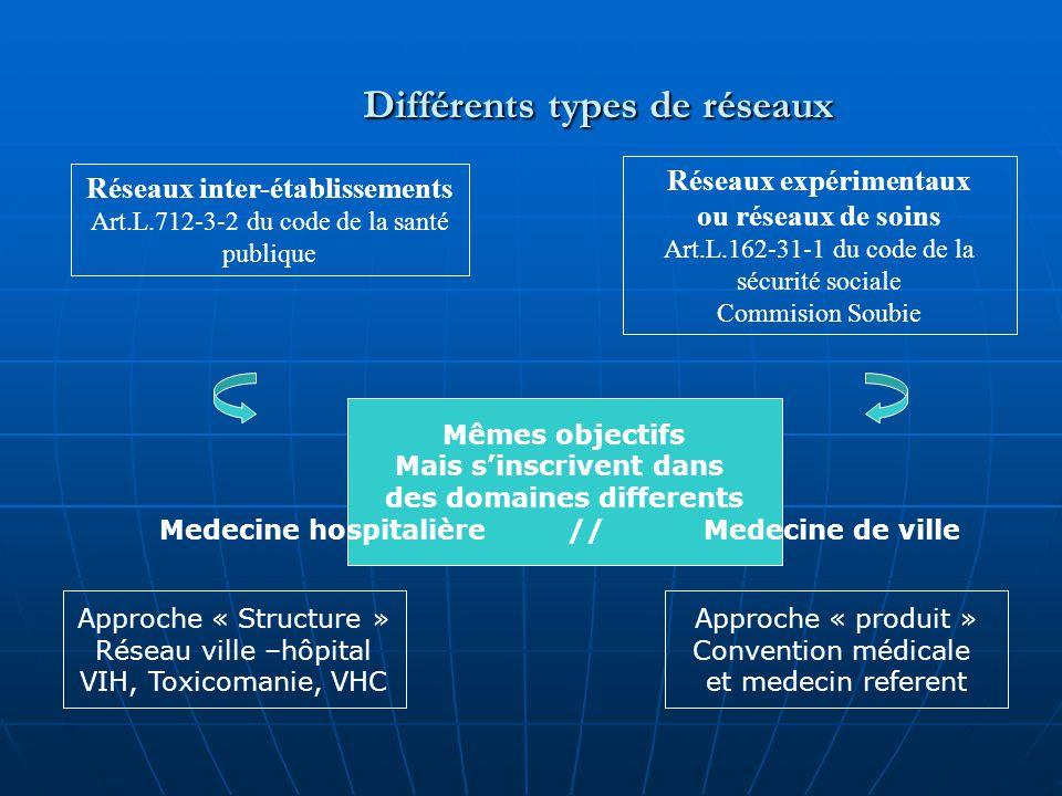 Différents types de réseaux Réseaux inter-établissements Art.L.712-3-2 du code de la santé publique Réseaux expérimentaux ou réseaux de soins Art.L.16