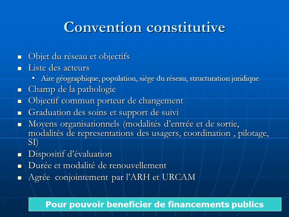 Convention constitutive Objet du réseau et objectifs Objet du réseau et objectifs Liste des acteurs Liste des acteurs Aire géographique, population, s
