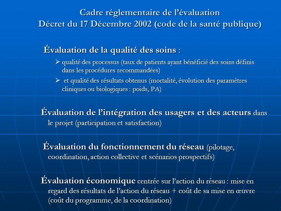 Cadre réglementaire de l'évaluation Décret du 17 Décembre 2002 (code de la santé publique) Évaluation de la qualité des soins : Évaluation de la quali