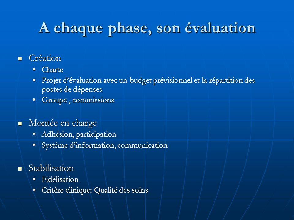 A chaque phase, son évaluation Création Création CharteCharte Projet d'évaluation avec un budget prévisionnel et la répartition des postes de dépenses