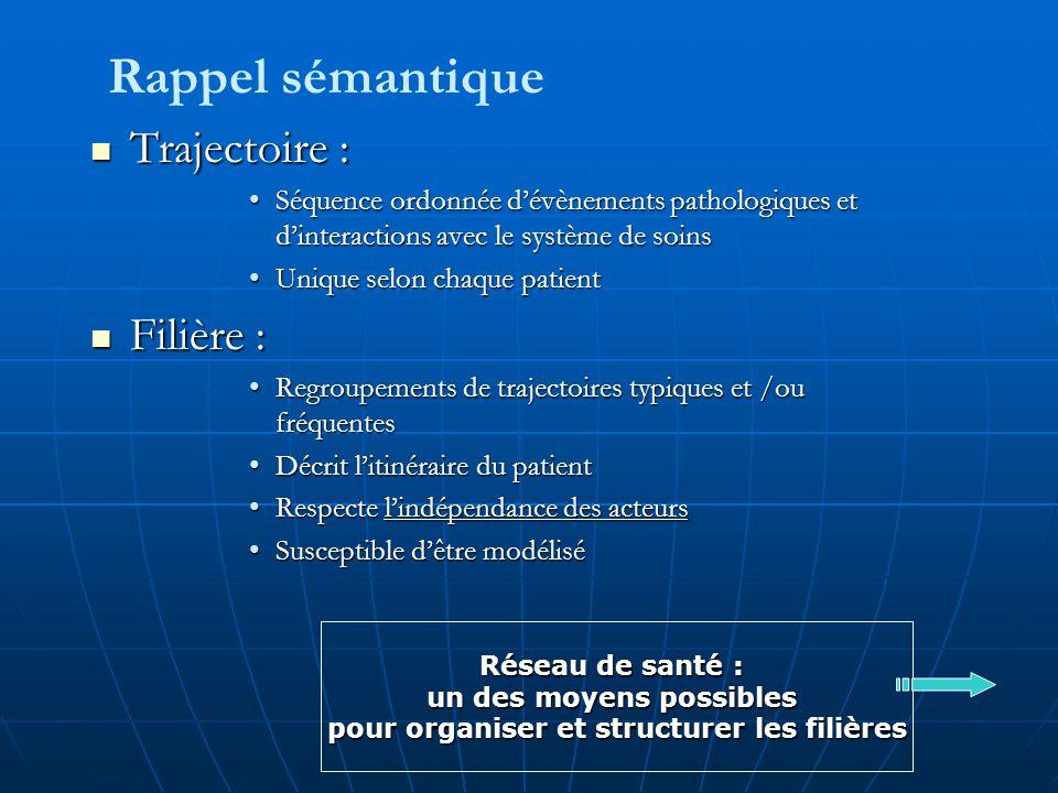 Trajectoire : Trajectoire : Séquence ordonnée d'évènements pathologiques et d'interactions avec le système de soinsSéquence ordonnée d'évènements path