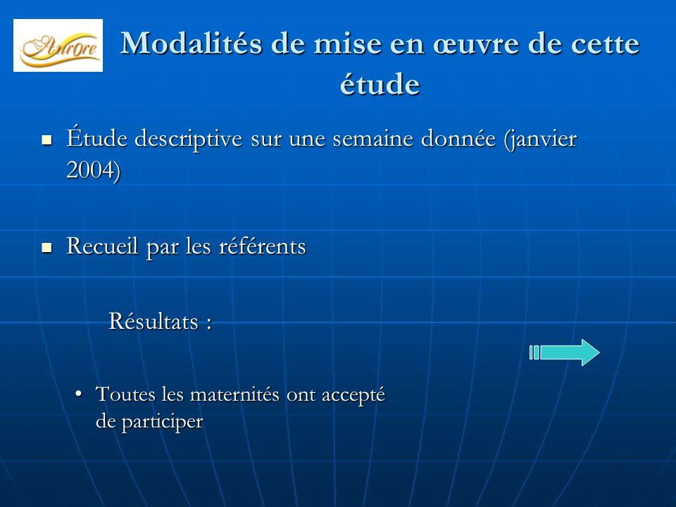 Modalités de mise en œuvre de cette étude Étude descriptive sur une semaine donnée (janvier 2004) Étude descriptive sur une semaine donnée (janvier 20