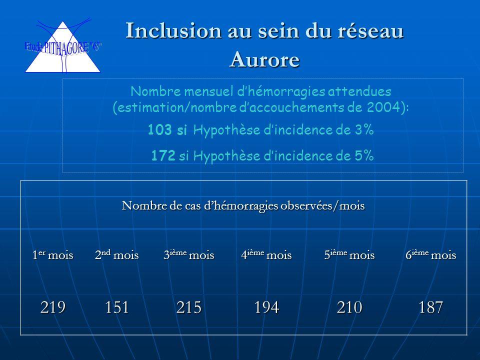 Inclusion au sein du réseau Aurore Nombre de cas d'hémorragies observées/mois 1 er mois 2 nd mois 3 ième mois 4 ième mois 5 ième mois 6 ième mois 219151215194210187 Nombre mensuel d'hémorragies attendues (estimation/nombre d'accouchements de 2004): 103 si Hypothèse d'incidence de 3% 172 si Hypothèse d'incidence de 5%