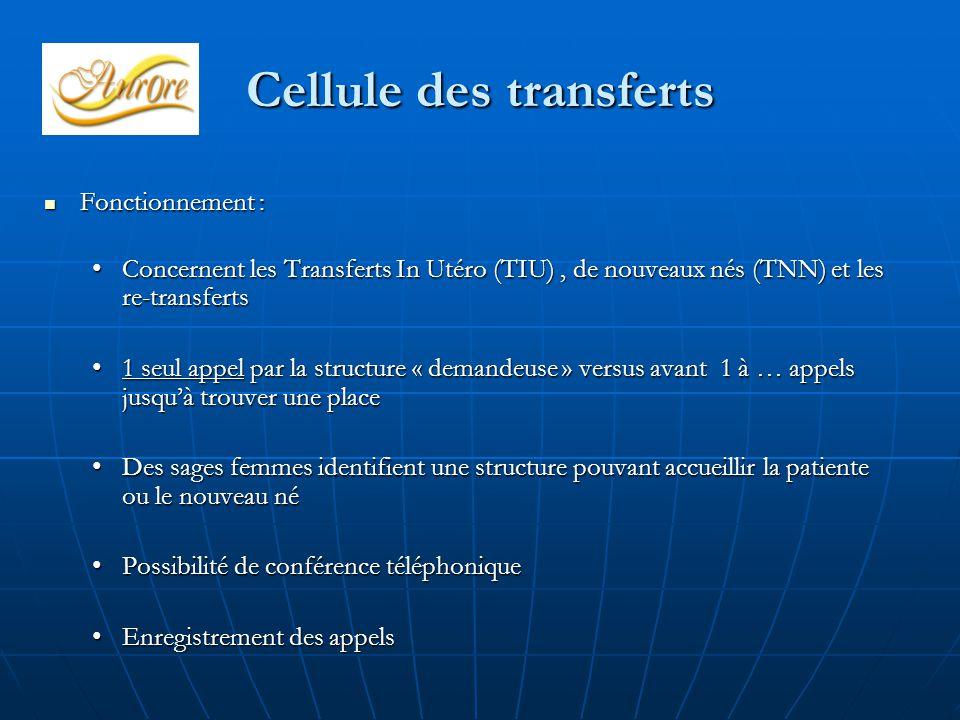Cellule des transferts Fonctionnement : Fonctionnement : Concernent les Transferts In Utéro (TIU), de nouveaux nés (TNN) et les re-transfertsConcernent les Transferts In Utéro (TIU), de nouveaux nés (TNN) et les re-transferts 1 seul appel par la structure « demandeuse » versus avant 1 à … appels jusqu'à trouver une place1 seul appel par la structure « demandeuse » versus avant 1 à … appels jusqu'à trouver une place Des sages femmes identifient une structure pouvant accueillir la patiente ou le nouveau néDes sages femmes identifient une structure pouvant accueillir la patiente ou le nouveau né Possibilité de conférence téléphoniquePossibilité de conférence téléphonique Enregistrement des appelsEnregistrement des appels