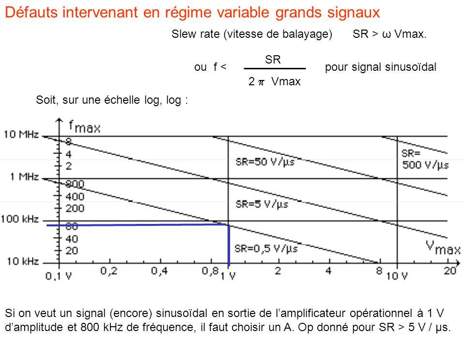 Défauts intervenant en régime variable grands signaux Slew rate (vitesse de balayage)SR > ω Vmax.