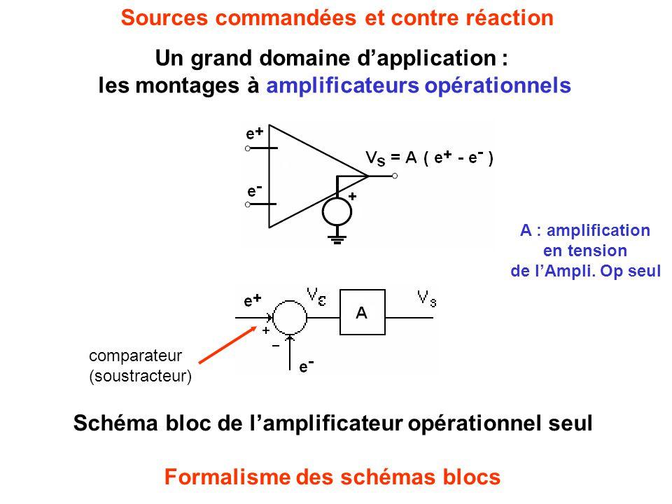 Sources commandées et contre réaction Un grand domaine d'application : les montages à amplificateurs opérationnels Schéma bloc de l'amplificateur opérationnel seul Formalisme des schémas blocs A : amplification en tension de l'Ampli.