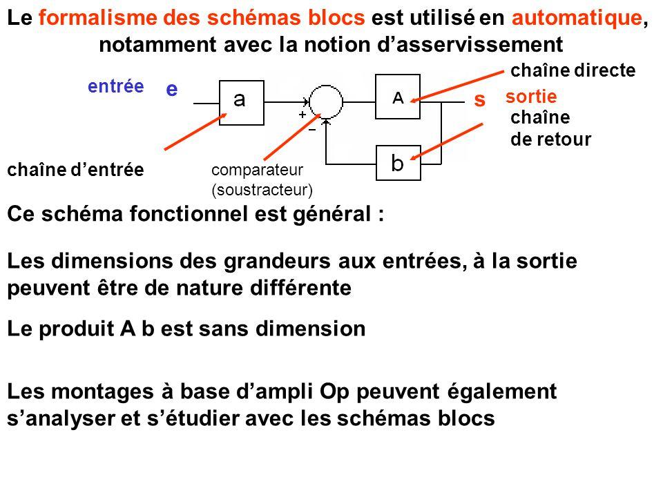 chaîne de retour chaîne d'entrée Ce schéma fonctionnel est général : Les dimensions des grandeurs aux entrées, à la sortie peuvent être de nature différente Le produit A b est sans dimension Le formalisme des schémas blocs est utilisé en automatique, notamment avec la notion d'asservissement Les montages à base d'ampli Op peuvent également s'analyser et s'étudier avec les schémas blocs comparateur (soustracteur) chaîne directe e s entrée sortie