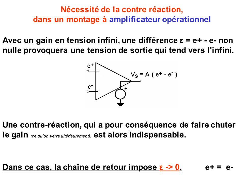 Nécessité de la contre réaction, dans un montage à amplificateur opérationnel Avec un gain en tension infini, une différence ε = e+ - e- non nulle provoquera une tension de sortie qui tend vers l infini.