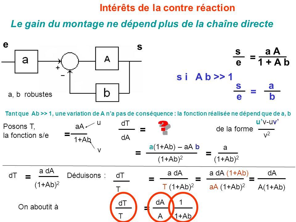 Intérêts de la contre réaction s a A e 1 + A b = s a e b = s i A b >> 1 Tant que Ab >> 1, une variation de A n'a pas de conséquence : la fonction réalisée ne dépend que de a, b Posons T, la fonction s/e dT u'v-uv' a(1+Ab) – aA b dA = v2v2 (1+Ab) 2 = 1+Ab aA = a (1+Ab) 2 = dT T a dA T (1+Ab) 2 = a dA (1+Ab) aA (1+Ab) 2 = Déduisons : dA A(1+Ab) = On aboutit à de la forme dT = a dA (1+Ab) 2 dT T dA A = 1 1+Ab Le gain du montage ne dépend plus de la chaîne directe s e a, b robustes u v