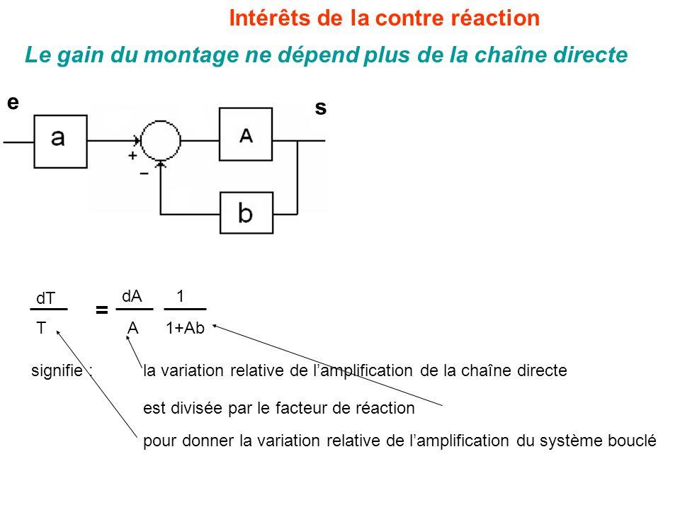 Intérêts de la contre réaction signifie : dT T dA A = 1 1+Ab Le gain du montage ne dépend plus de la chaîne directe s e la variation relative de l'amplification de la chaîne directe est divisée par le facteur de réaction pour donner la variation relative de l'amplification du système bouclé