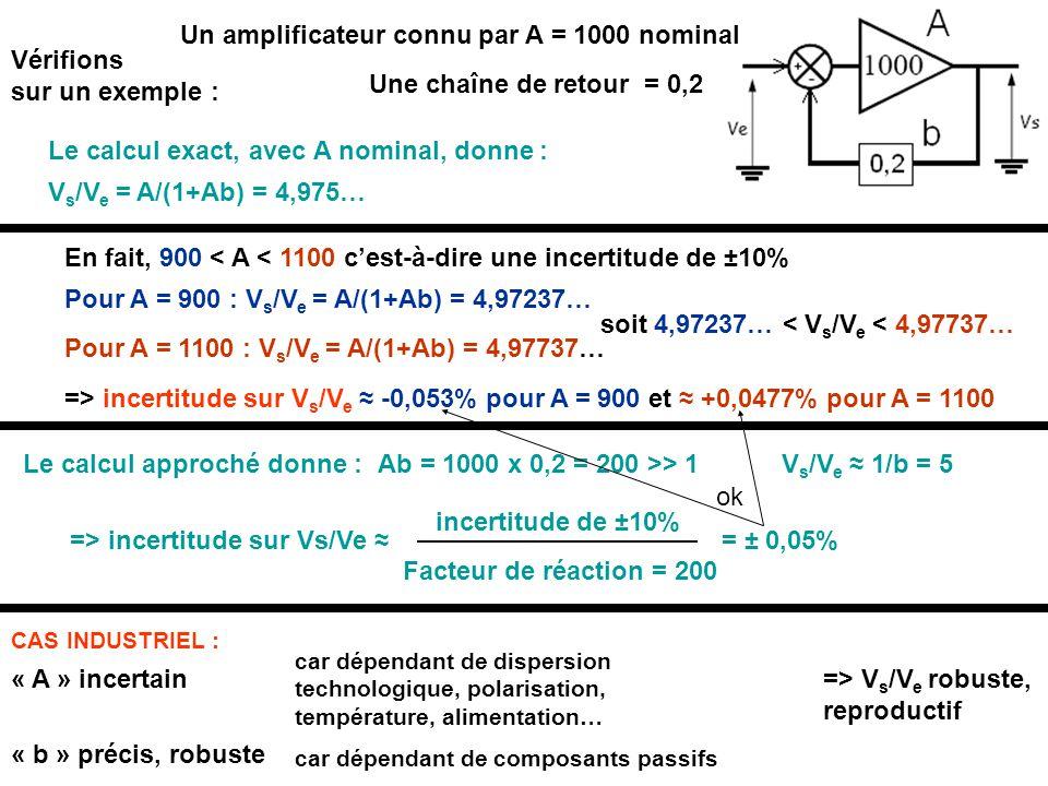 Vérifions sur un exemple : Une chaîne de retour = 0,2 Le calcul exact, avec A nominal, donne : Ab = 1000 x 0,2 = 200 >> 1 V s /V e = A/(1+Ab) = 4,975… En fait, 900 < A < 1100 c'est-à-dire une incertitude de ±10% Le calcul approché donne :V s /V e ≈ 1/b = 5 Pour A = 900 : V s /V e = A/(1+Ab) = 4,97237… Pour A = 1100 : V s /V e = A/(1+Ab) = 4,97737… Facteur de réaction = 200 incertitude de ±10% = ± 0,05% soit 4,97237… < V s /V e < 4,97737… => incertitude sur V s /V e ≈ -0,053% pour A = 900 et ≈ +0,0477% pour A = 1100 => incertitude sur Vs/Ve ≈ CAS INDUSTRIEL : Un amplificateur connu par A = 1000 nominal « A » incertain car dépendant de dispersion technologique, polarisation, température, alimentation… « b » précis, robuste car dépendant de composants passifs => V s /V e robuste, reproductif ok