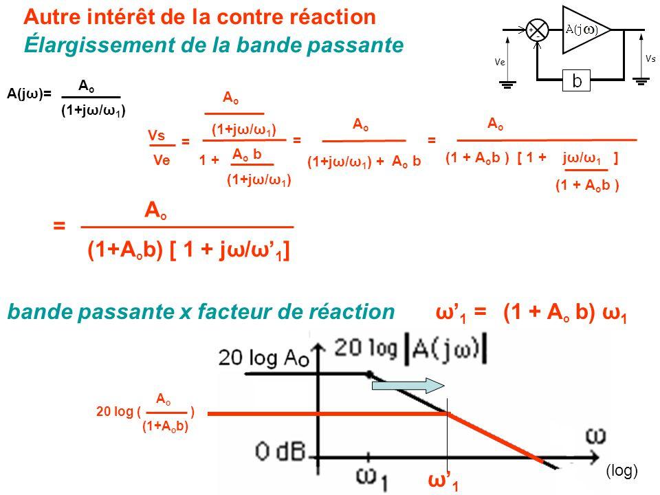 Vs Ve = AoAo (1+jω/ω 1 ) A o b (1+jω/ω 1 ) 1 + ω' 1 =(1 + A o b) ω 1 = AoAo (1+A o b) [ 1 + jω/ω' 1 ] ω'1ω'1 AoAo (1+jω/ω 1 ) A(jω)= Autre intérêt de la contre réaction Élargissement de la bande passante bande passante x facteur de réaction (log) = AoAo (1+jω/ω 1 ) + A o b = AoAo (1 + A o b )[ 1 + jω/ω 1 ] (1 + A o b ) 20 log ( ) AoAo (1+A o b)