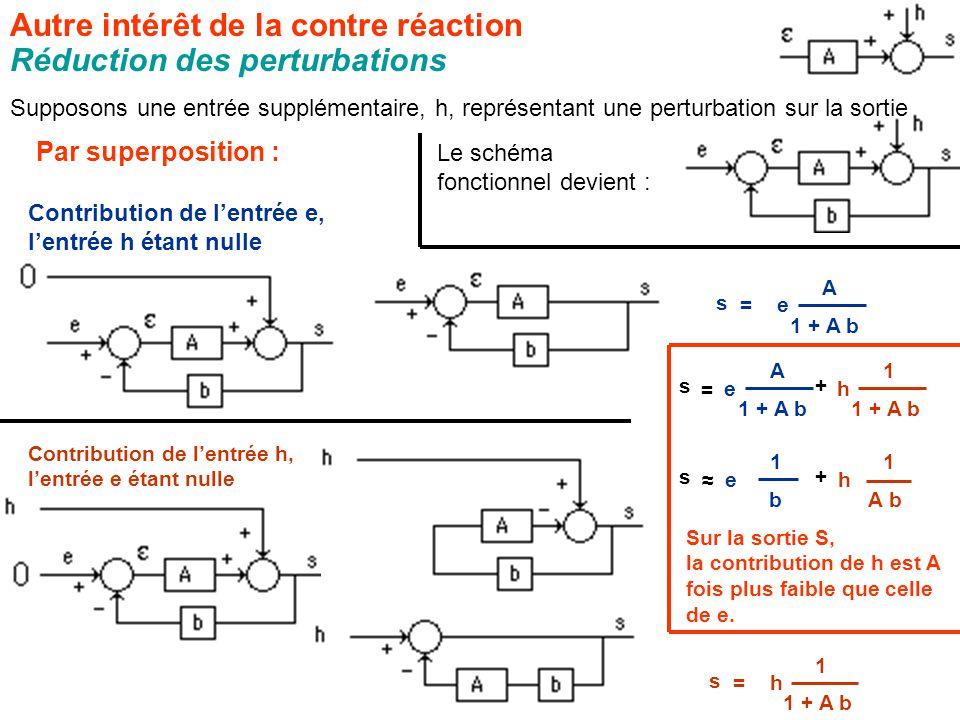 Autre intérêt de la contre réaction Réduction des perturbations Supposons une entrée supplémentaire, h, représentant une perturbation sur la sortie Le schéma fonctionnel devient : Par superposition : Contribution de l'entrée e, l'entrée h étant nulle A 1 + A b = s e Contribution de l'entrée h, l'entrée e étant nulle 1 1 + A b = s h 1 = s h A e + 1 A b ≈ s h 1 b e + Sur la sortie S, la contribution de h est A fois plus faible que celle de e.