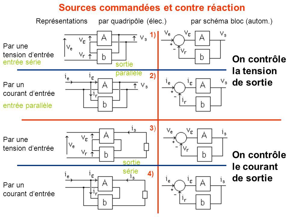 Sources commandées et contre réaction On contrôle la tension de sortie Par une tension d'entrée Par un courant d'entrée On contrôle le courant de sortie Par un courant d'entrée Par une tension d'entrée Représentations par quadripôle (élec.) par schéma bloc (autom.) entrée série entrée parallèle sortie parallèle sortie série 1) 2) 3)3) 4)