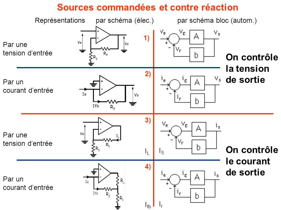Sources commandées et contre réaction On contrôle la tension de sortie Par une tension d'entrée Par un courant d'entrée On contrôle le courant de sortie Par un courant d'entrée Par une tension d'entrée Représentations par schéma (élec.) par schéma bloc (autom.) 1) 2) 3) 4) ILIL ISIS I fb IrIr