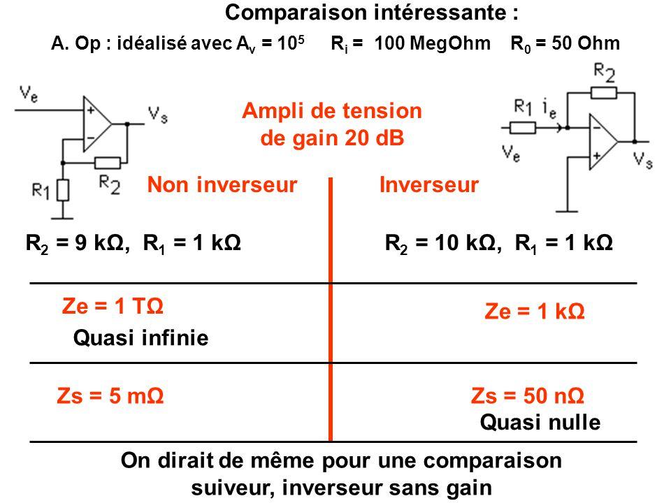Comparaison intéressante : R 2 = 10 kΩ, R 1 = 1 kΩR 2 = 9 kΩ, R 1 = 1 kΩ Ampli de tension de gain 20 dB Non inverseurInverseur Ze = 1 TΩ Ze = 1 kΩ Zs = 5 mΩZs = 50 nΩ Quasi infinie Quasi nulle A.