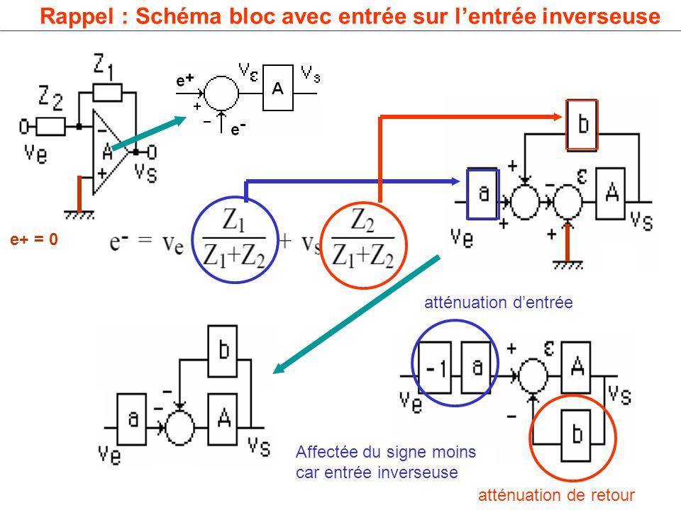 Rappel : Schéma bloc avec entrée sur l'entrée inverseuse atténuation de retour atténuation d'entrée e+ = 0 Affectée du signe moins car entrée inverseuse