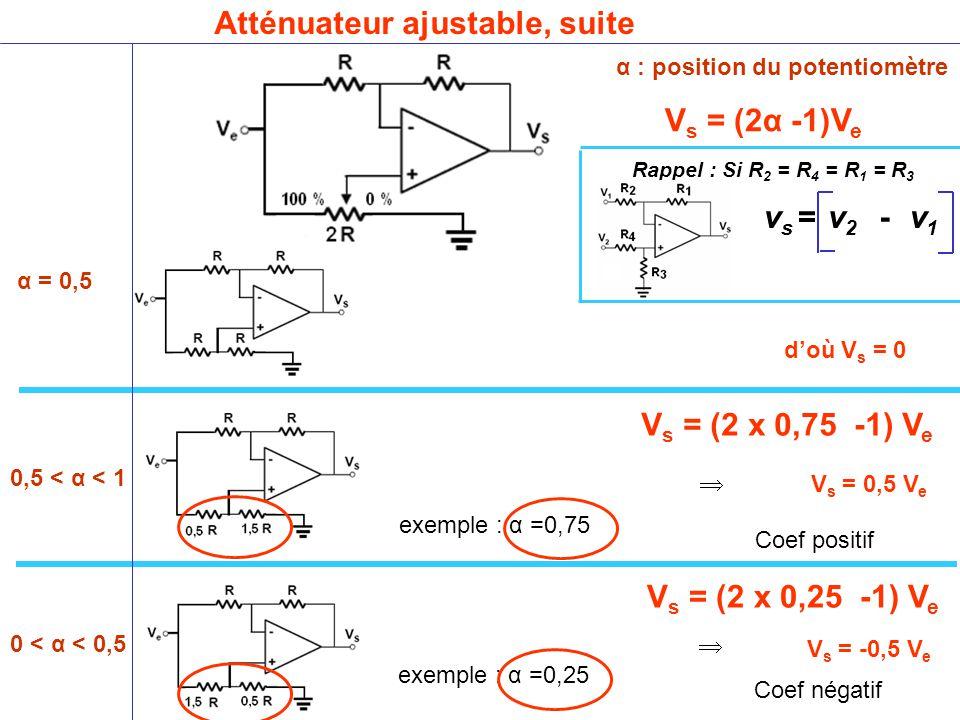 Atténuateur ajustable, suite α : position du potentiomètre α = 0,5 0,5 < α < 1 0 < α < 0,5 vsvs =v2v2 v1v1 - d'où V s = 0 Rappel : Si R 2 = R 4 = R 1 = R 3 exemple : α =0,25 exemple : α =0,75  V s = -0,5 V e Coef négatif  V s = 0,5 V e Coef positif V s = (2α -1)V e V s = (2 x 0,75 -1) V e V s = (2 x 0,25 -1) V e