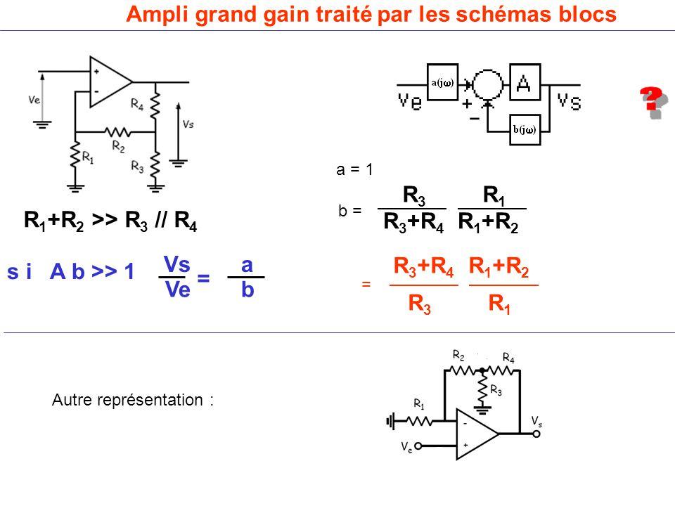 Ampli grand gain traité par les schémas blocs R 1 +R 2 >> R 3 // R 4 R 3 R 1 R 3 +R 4 R 1 +R 2 a = 1 b = R 3 R 1 R 3 +R 4 R 1 +R 2 Vs a Ve b = s i A b >> 1 = Autre représentation :
