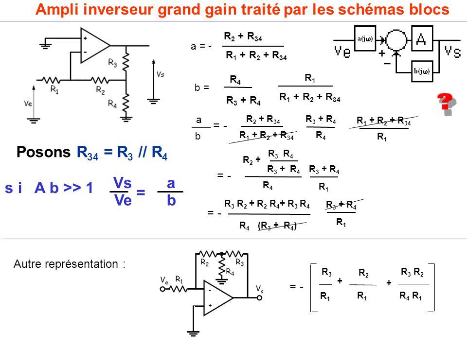 Ampli inverseur grand gain traité par les schémas blocs Posons R 34 = R 3 // R 4 a = - b = R 2 + R 34 Vs a Ve b = s i A b >> 1 Autre représentation : R 1 + R 2 + R 34 R 4 R 3 + R 4 R 1 R 1 + R 2 + R 34 = - R 2 + R 34 R 1 + R 2 + R 34 R 4 R 3 + R 4 R 1 R 1 + R 2 + R 34 = - R 2 + R 4 R 3 + R 4 R 1 R 3 + R 4 R 3 R 4 R3R3 R1R1 R2R2 R1R1 R 3 R 2 R 4 R 1 + + = - R 3 R 2 + R 2 R 4 + R 3 R 4 R 4 R 3 + R 4 R 1 (R 3 + R 4 ) a b = -
