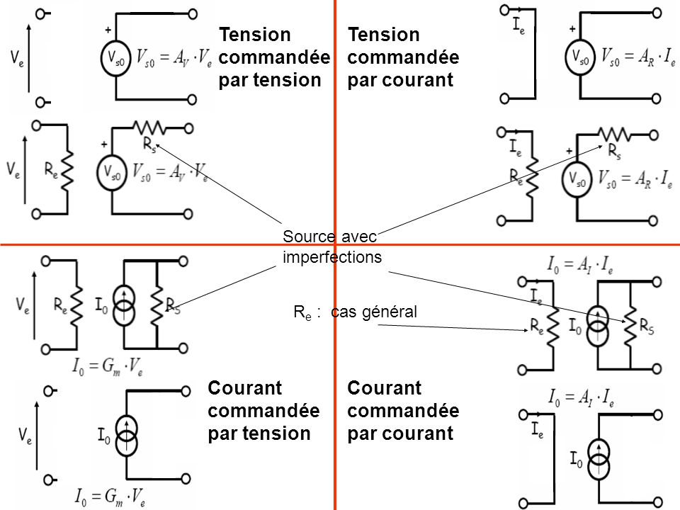 Tension commandée par tension Courant commandée par tension Tension commandée par courant Courant commandée par courant Source avec imperfections R e