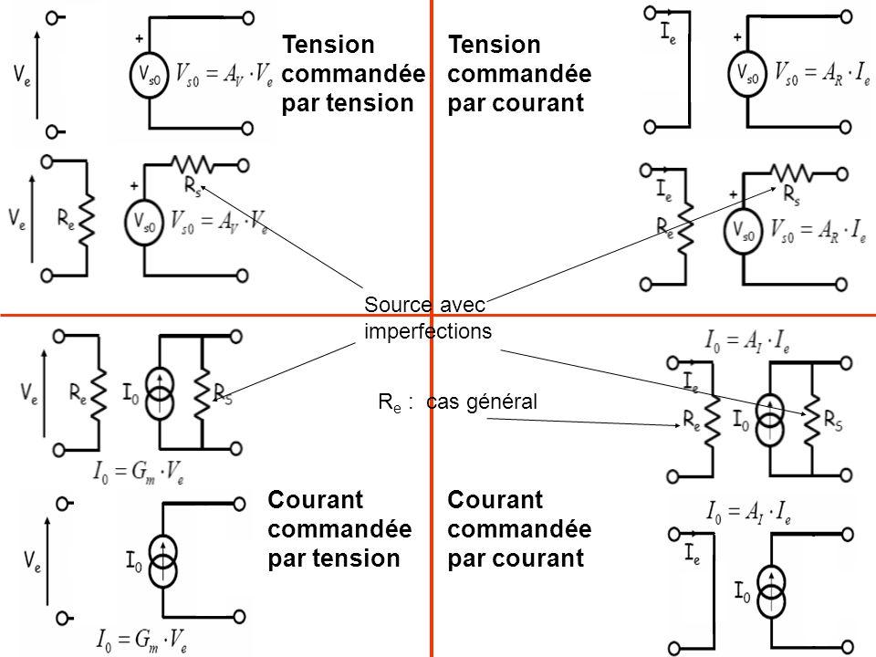 Sources commandées et contre réaction 2) Parallèle / parallèle ou tension / courant e+ = 0 e- = e+ v s = - R 2 i e i- = 0 (ampli parfait) v s /i e = - R 2 i e = i r v s /i e = 1 / b La chaîne de retour est l'admittance i r /v s : b = - 1 / R 2 v s /i e = - R 2 A est v s /i ε Convertisseur courant -> tension, ampli.