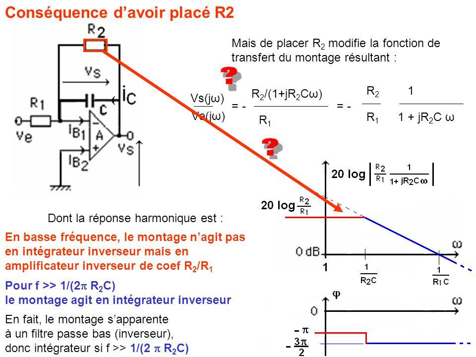 Conséquence d'avoir placé R2 Mais de placer R 2 modifie la fonction de transfert du montage résultant : Vs(jω) Ve(jω) = - R2R2 R1R1 R 2 /(1+jR 2 Cω) R1R1 = - 1 1 + jR 2 C ω Pour f >> 1/(2  R 2 C) le montage agit en intégrateur inverseur En basse fréquence, le montage n'agit pas en intégrateur inverseur mais en amplificateur inverseur de coef R 2 /R 1 En fait, le montage s'apparente à un filtre passe bas (inverseur), donc intégrateur si f >> 1/(2  R 2 C) Dont la réponse harmonique est :