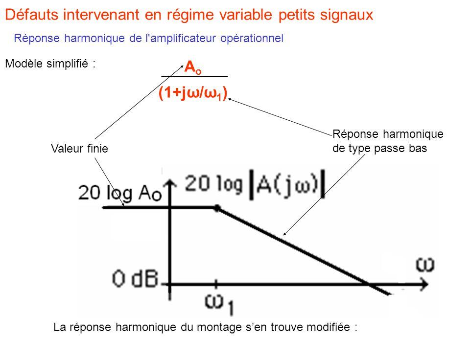 Défauts intervenant en régime variable petits signaux Réponse harmonique de l amplificateur opérationnel Modèle simplifié : AoAo (1+jω/ω 1 ) Valeur finie Réponse harmonique de type passe bas La réponse harmonique du montage s'en trouve modifiée :