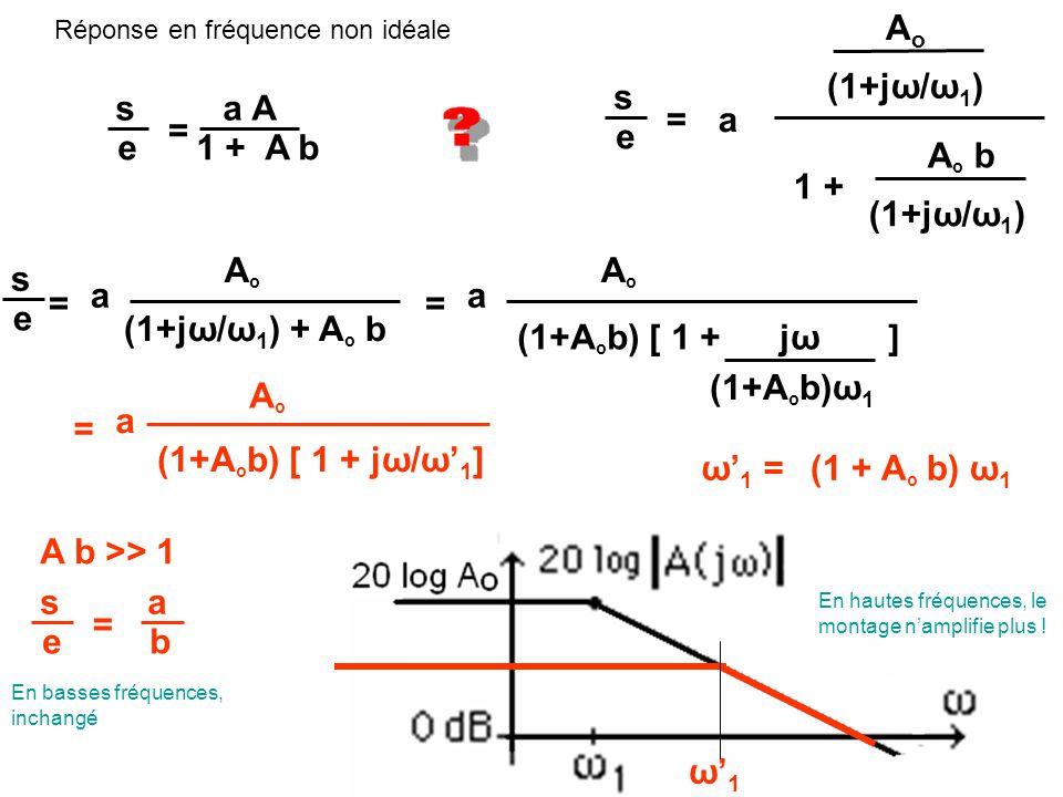 s a A e 1 + A b = s e = AoAo (1+jω/ω 1 ) a A o b (1+jω/ω 1 ) 1 + s e = AoAo a (1+jω/ω 1 ) + A o b = AoAo a (1+A o b) [ 1 + jω ] ω' 1 =(1 + A o b) ω 1 = AoAo a (1+A o b) [ 1 + jω/ω' 1 ] (1+A o b)ω 1 ω'1ω'1 s a e b = A b >> 1 En basses fréquences, inchangé En hautes fréquences, le montage n'amplifie plus .