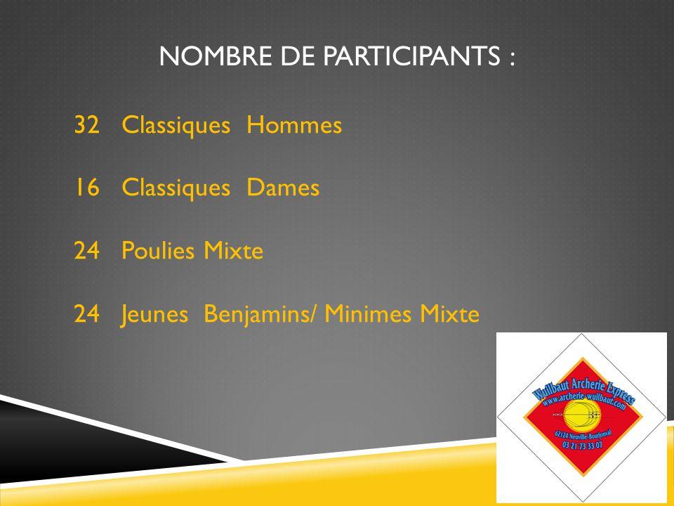 32 Classiques Hommes 16 Classiques Dames 24 Poulies Mixte 24 Jeunes Benjamins/ Minimes Mixte NOMBRE DE PARTICIPANTS :