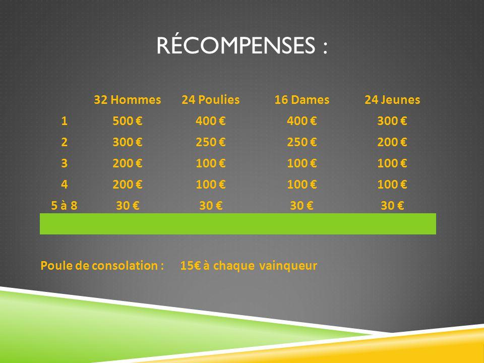 RÉCOMPENSES : 32 Hommes24 Poulies16 Dames24 Jeunes 1500 €400 € 300 € 2 250 € 200 € 3 100 € 4200 €100 € 5 à 830 € Poule de consolation :15€ à chaque vainqueur