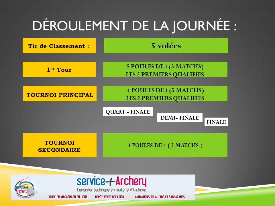 DÉROULEMENT DE LA JOURNÉE : Tir de Classement : 5 volées 1 er Tour 8 POULES DE 4 (3 MATCHS) LES 2 PREMIERS QUALIFIES TOURNOI PRINCIPAL 4 POULES DE 4 (3 MATCHS) LES 2 PREMIERS QUALIFIES QUART - FINALE DEMI- FINALE FINALE TOURNOI SECONDAIRE 4 POULES DE 4 ( 3 MATCHS )