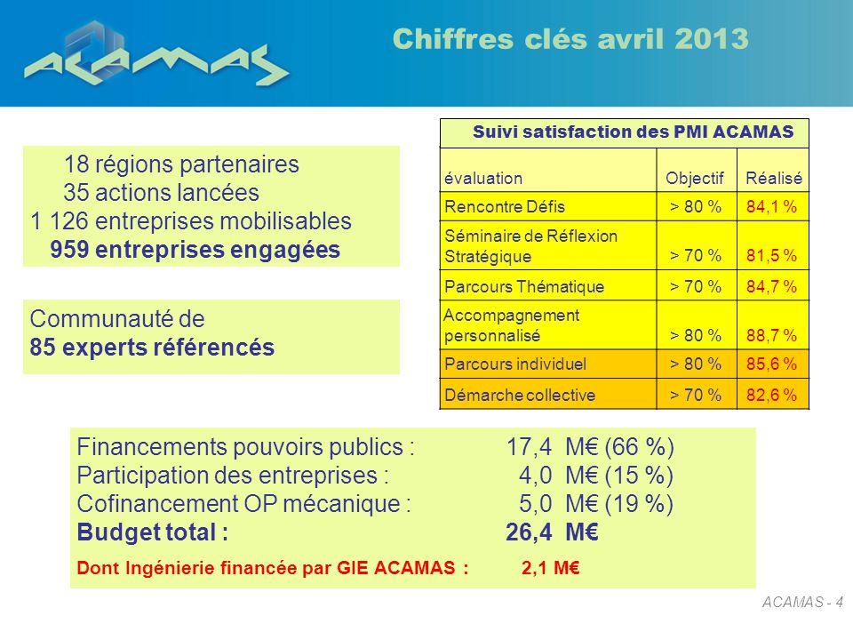 ACAMAS - 4 Chiffres clés avril 2013 18 régions partenaires 35 actions lancées 1 126 entreprises mobilisables 959 entreprises engagées Financements pou